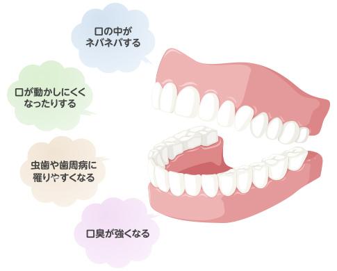 唾液 – 1日の分泌量/効果/減少の...